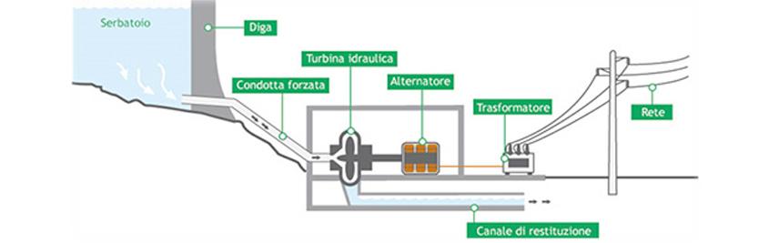 centrale-idroelettrica-calabria