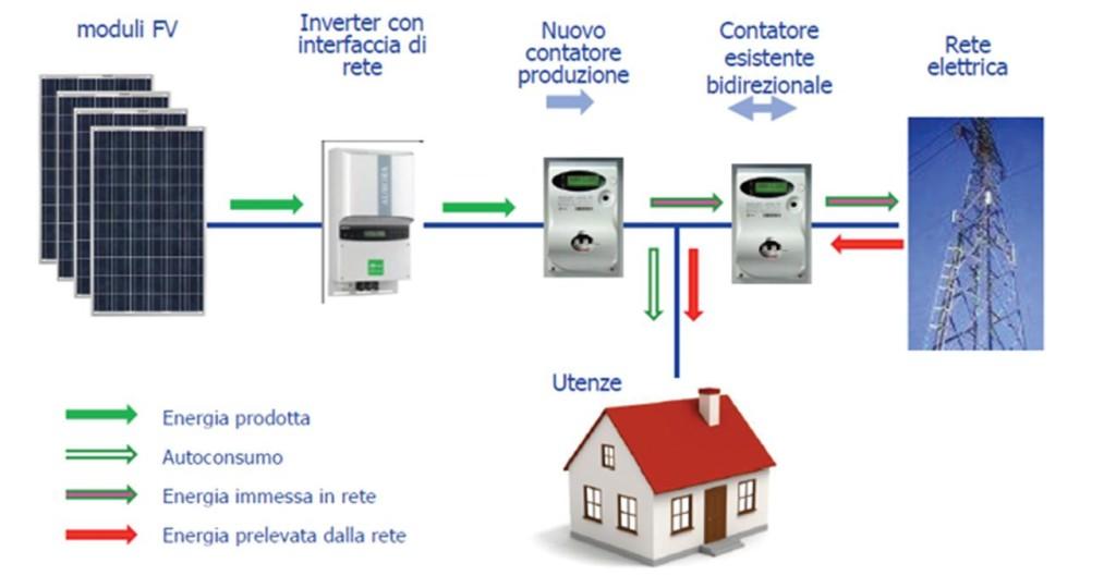 Guadagnare dalla produzione di energia da fonti - Posto con molti specchi ...